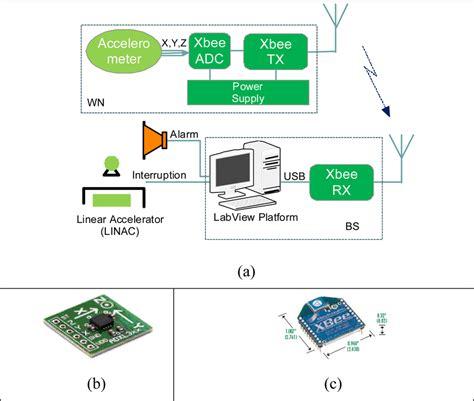 sensors  full text detecting intra fraction motion