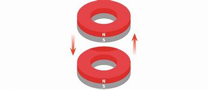 Ring Magnet Magnets Clipart Ks2 Attracting Bbc