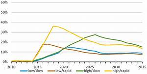 The Siren song of LNG exports | ZDNet