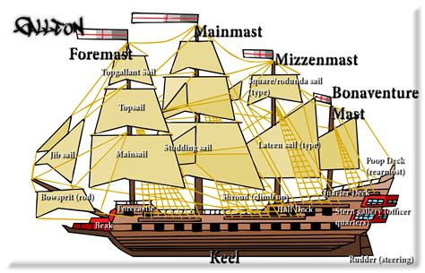 Boat Paint Terms by Ship Glossary Galleon By Inf1nitykzx On Deviantart