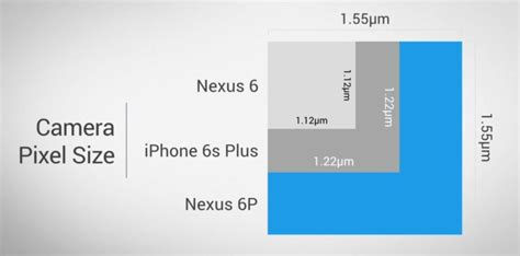 nexus 6p and 5x vs the competition