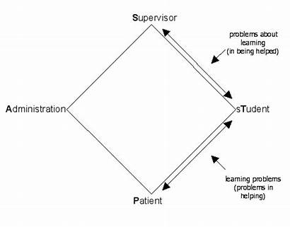 Clinical Supervision Rhombus Process Parallel Ekstein Pastoral
