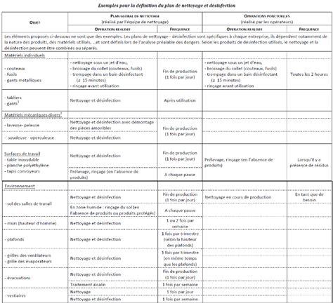 plan de nettoyage et de d駸infection cuisine exemple de plan de nettoyage et désinfection