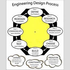 Anna University Me Results Engineering Design Process