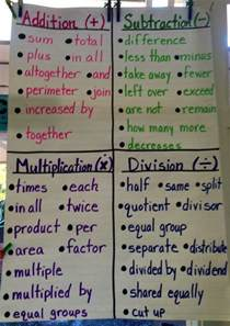 Third Grade Math Anchor Charts