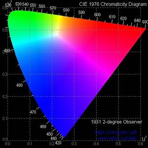 Efg U0026 39 S Chromaticity Diagrams Lab Report
