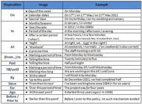 Preposition Examples List