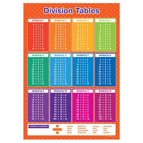 Multiplication Chart With Answers