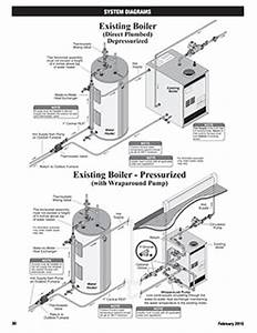 Solar Furnaces Diagrams