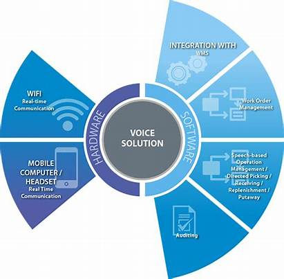 Voice Picking Warehouse System Components Direct Automation