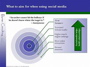 What to aim for when using social media - Byrnes ...