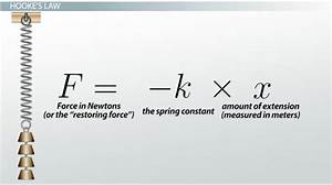 What Is Spring Constant And How Is The Formula Calculated