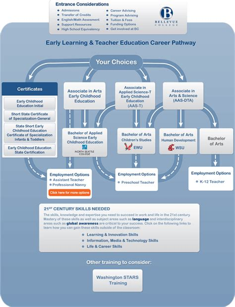 early learning and education career pathways 259   careerpath early learning