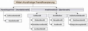 Zinssatz Berechnen Kredit : kurzfristige fremdfinanzierung der ~ Themetempest.com Abrechnung