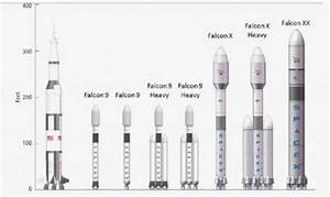 SpaceX – Launch Vehicle Concepts & Designs – Spaceflight101