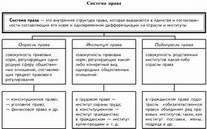 таблица по обществознанию организационно правовые формы предпринимательства