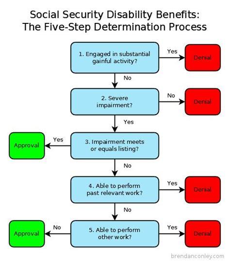 flowchart showing   step determination process  social security disability benefits