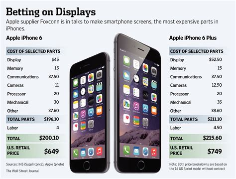 cost of a iphone 6 what it costs apple to build the iphone 6 6 plus