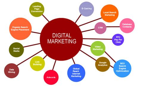 digital marketing tools the 4 ultimate e tools for digital marketing and their