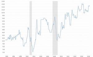 Brent Crude Daily Chart Saudi Arabia Crude Oil Production Interactive Chart