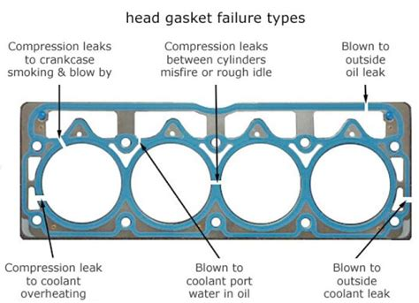 Subaru Head Gasket Problems & Repair