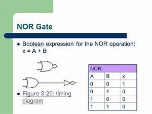 Digital Systems Logic Gates And Boolean Algebra