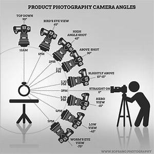 Usefully Infographic For Product Photography Camera Angles