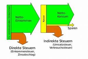 Solidaritätszuschlag Berechnen : direkte und indirekte steuer wikipedia ~ Themetempest.com Abrechnung