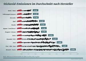 Gebrauchtwagen Euro 6 Diesel : adac importeure haben ein noch gr eres stickoxid problem ~ Kayakingforconservation.com Haus und Dekorationen