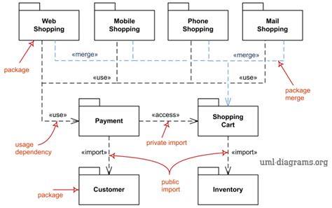 Uml Package Diagrams Overview  Common Types Of Package