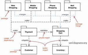 Uml Package Diagrams Overview