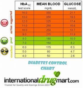 Diabetic Level Chart
