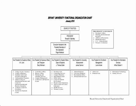 profit organization chart template