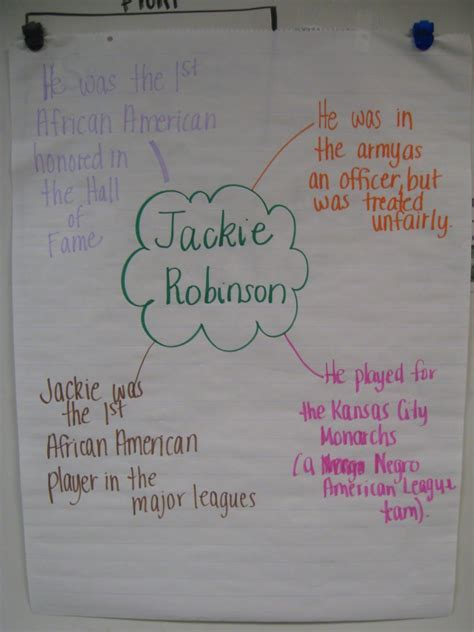 The Best Facts About Jackie Robinson Ideas On Pinterest