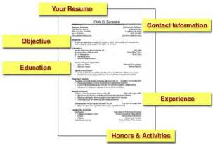 What Your Resume Says About You by Total Frat Move What Your Resume Really Says About You