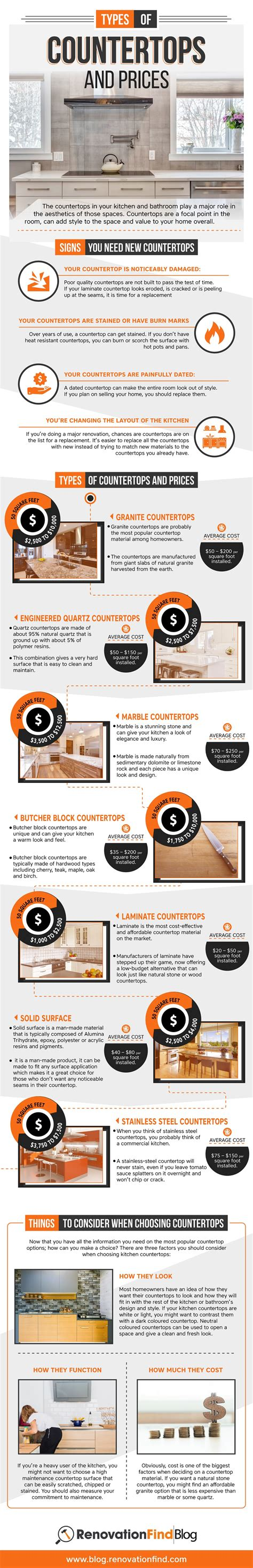 countertops types and price types of countertops and prices infographix directory