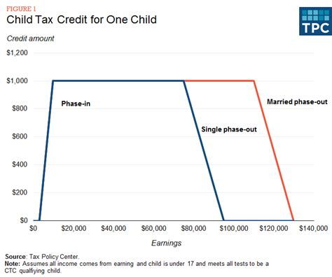 what is the child tax credit ctc tax policy center 805 | 4.2.3 figure1 0
