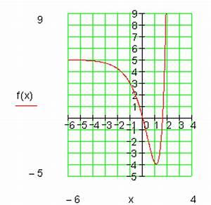 Achsenschnittpunkte Berechnen Quadratische Funktion : achsenschnittpunkte von e funktionen ~ Themetempest.com Abrechnung