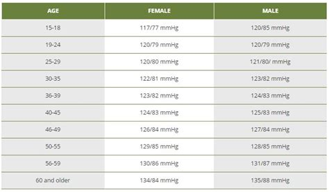 blood pressure chart  age  gender  healthiack