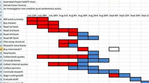 Phd Thesis Exle by Gantt Chart For Writing Dissertation