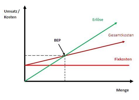 break  point analyse  ermitteln sie die gewinnschwelle