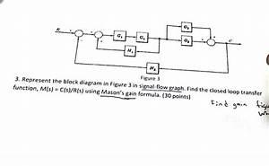 Solved  Represent The Block Diagram In Figure 3 In Signal
