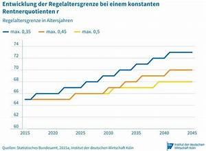 Wie Lange Ist Die Gesetzliche Kündigungsfrist : wie lange arbeiten f r ein stabiles rentenniveau ~ Lizthompson.info Haus und Dekorationen