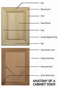 Kitchen Cabinet Refacing Terminology