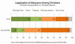 Survey | General Public, Christian Young Adults Divided on ...