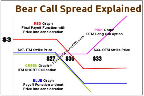 call spread option strategy exchange rate lira