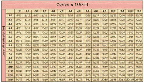 Calcolo Tettoia In Legno Lamellare by Dimensionamento Di Massima Legno Lamellare