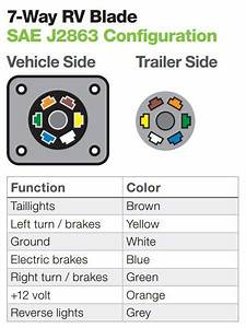 Types Of Trailer Plugs