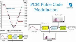 What Is Pcm