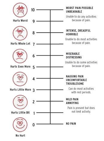 pain scale graphic  measure  annoying owwwweeee